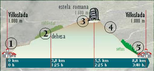 1, Sendero de La Dehesa